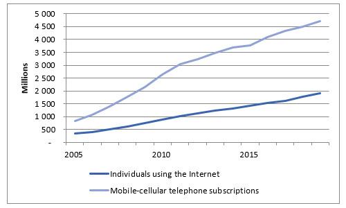 Taxation and digitalization in the COVID-19 era